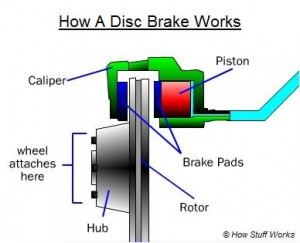 Know About Disc Brakes And Brake Fluids