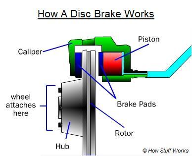 Disc brake fluids
