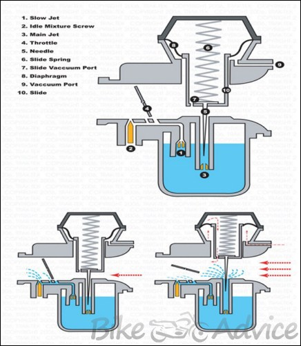 Stupendous How To Fit A Kn Filter And Rejet A Carburetor Bikeadvice In Wiring 101 Kwecapipaaccommodationcom