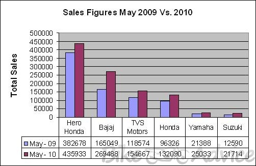 Ktm Sales Figures In India