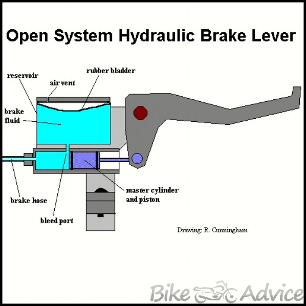 MC 6 disk brake master cylinder assembly (part 3) bikeadvice in master cylinder diagram at gsmx.co
