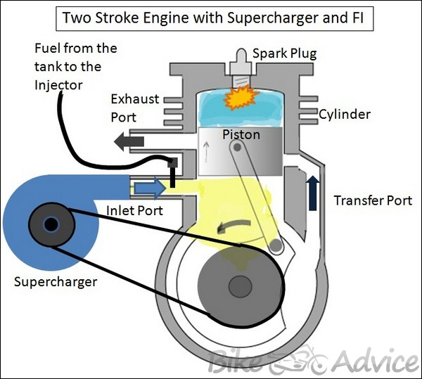 supercharged two stroke engine by dhruv panchal rh bikeadvice in motorcycle engine diagram bicycle engine diagram
