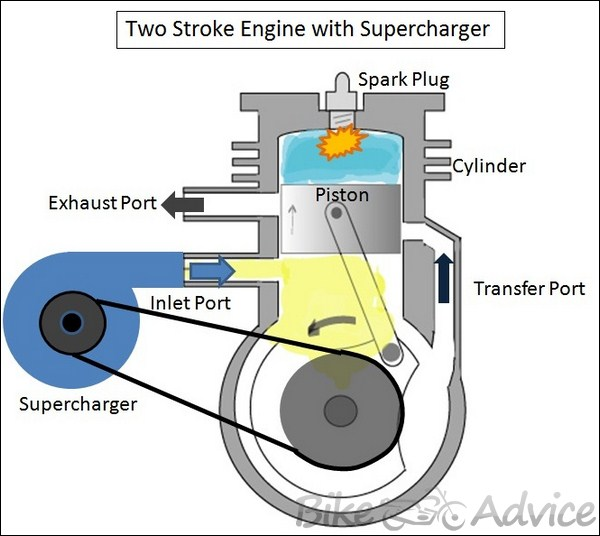 Supercharged Two Stroke Engine By Dhruv Panchal