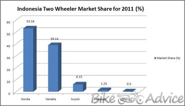 two wheeler industry growth indicators