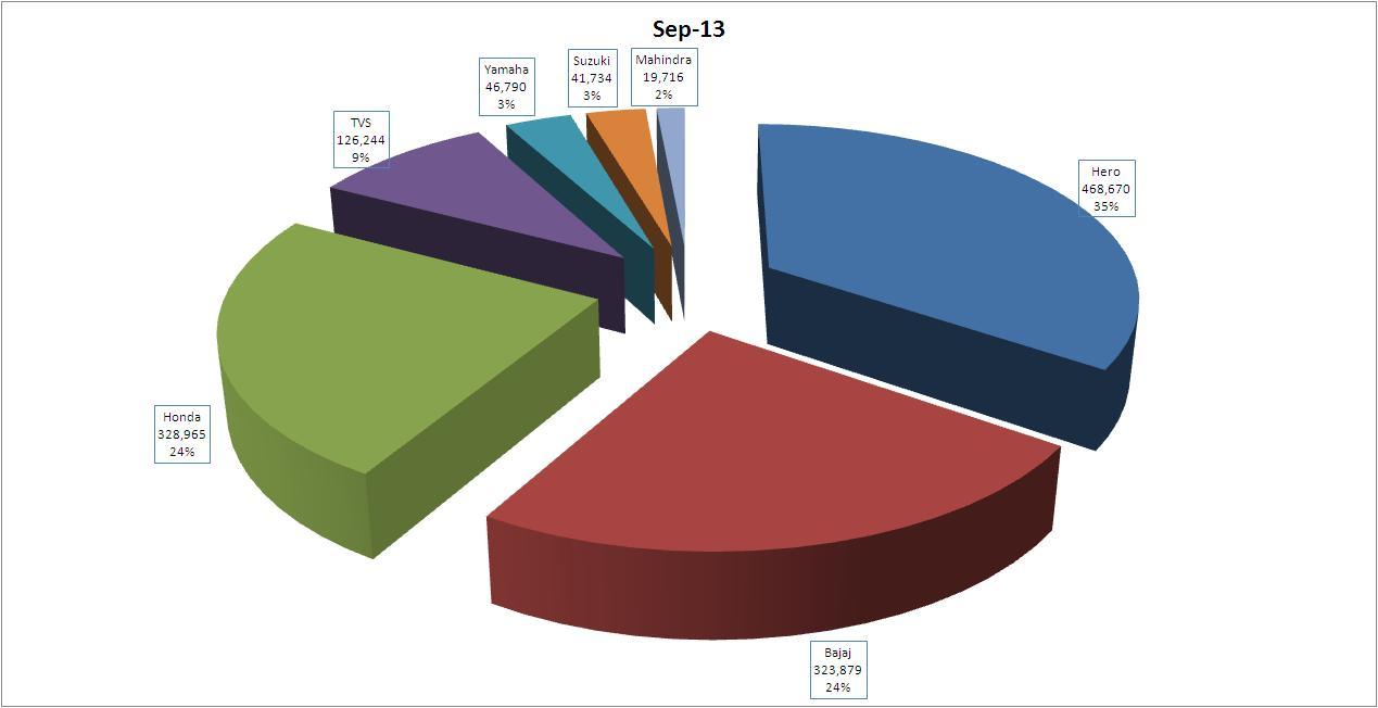 September-Sales-Pie