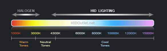 HID-Color-Bands