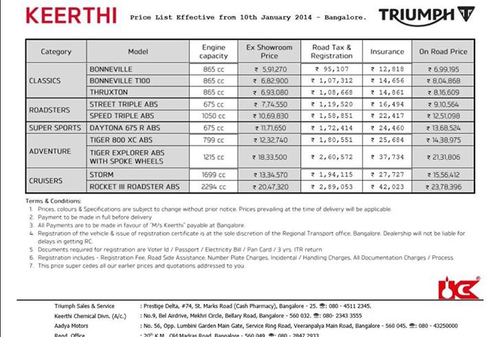 Triumph Launches First Showroom in Bangalore; On Road Prices of all ...