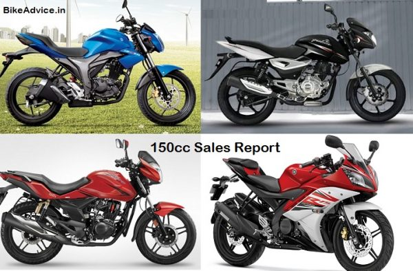 150cc-Motorcycle-Sales-Report