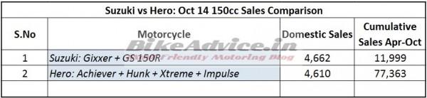 Hero-Xtreme-Hunk-Gixxer-150cc-Sales-Report-