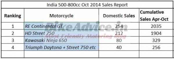 India-500-800cc-sales-report