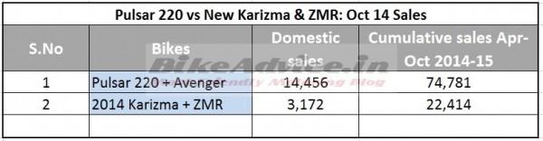 Pulsar-220-vs-Karizma-ZMR-Sales