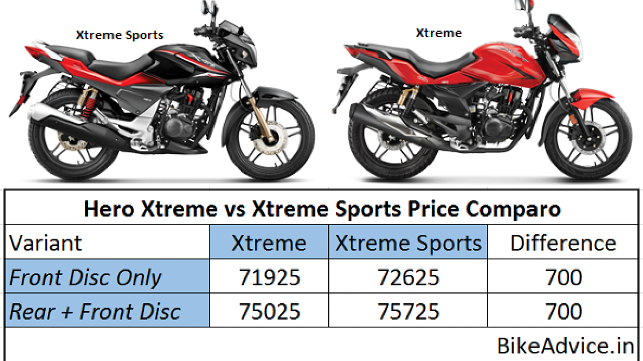 Xtreme Sports Facelift Differences Price Comparison Features