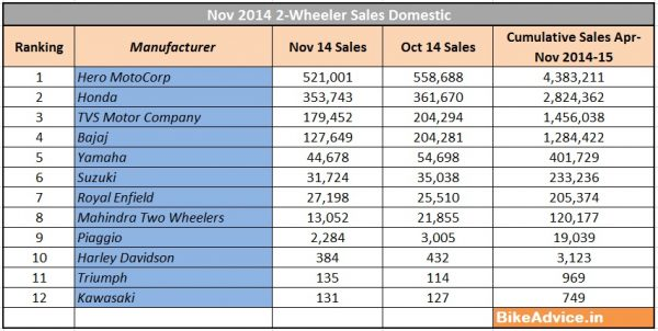 Nov-2014-2-Wheeler-Sales-Domestic-BikeAdvice