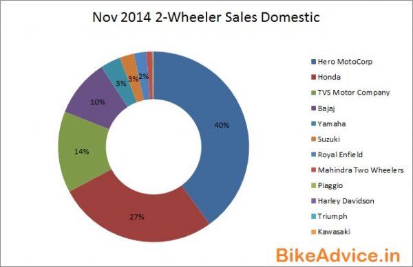 Nov-2014-2-Wheeler-Sales-India-Domestic-BA