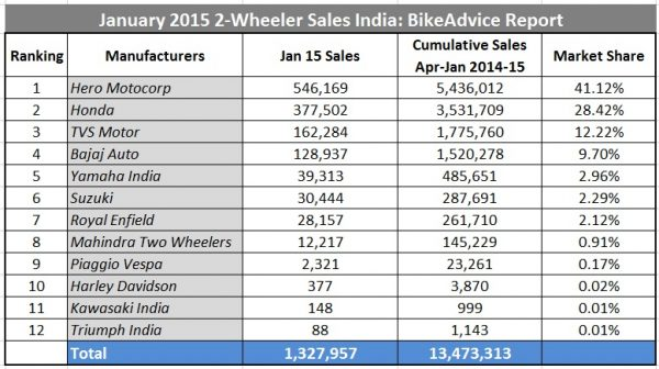 Jan-2015-2-Wheeler-India-Sales-Figures-Report