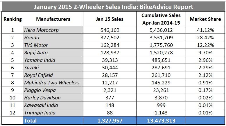 Indian Two Wheeler Industry Analysis 2018