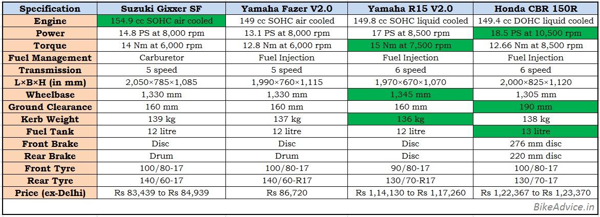 Gixxer SF vs Fazer v2 R15 CBR150R: Faired 150cc Comparison