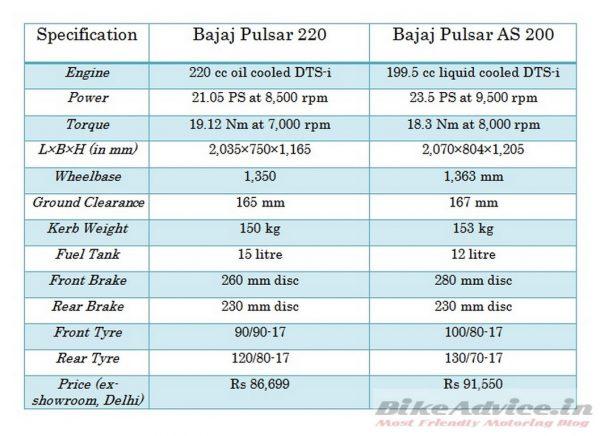 Pulsar 220 vs Pulsar AS 200