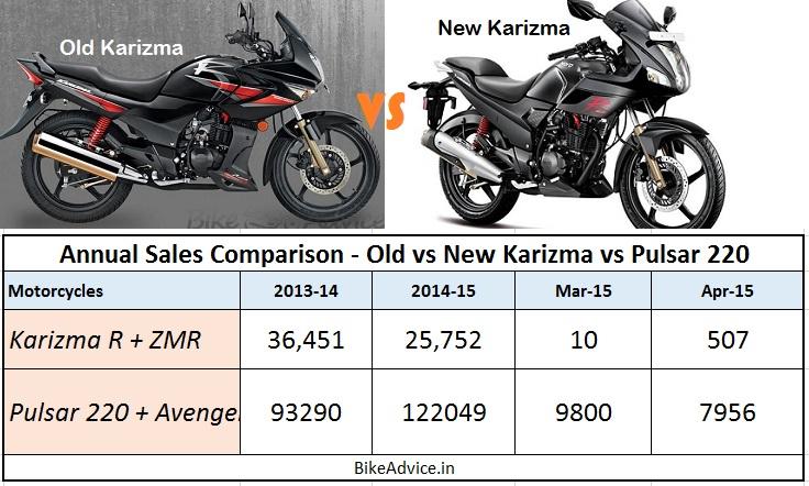 Annual-Sales-Comparison-Old-New-Karizma-vs-Pulsar-220