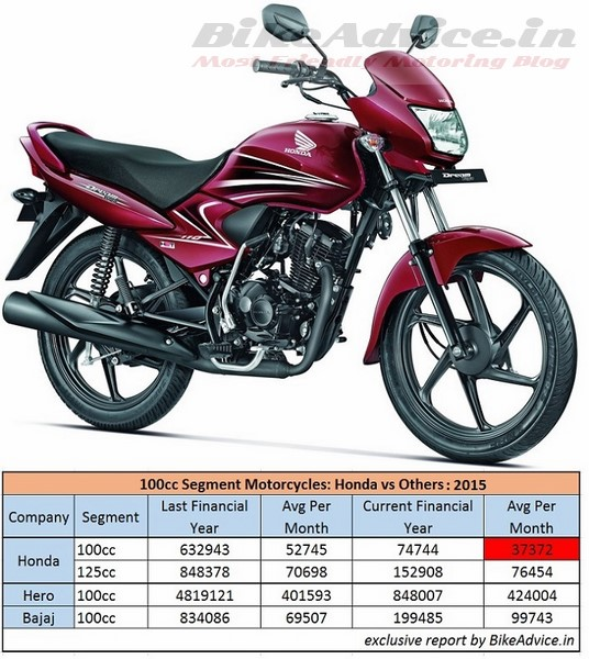 Honda Motorcycle  Sales