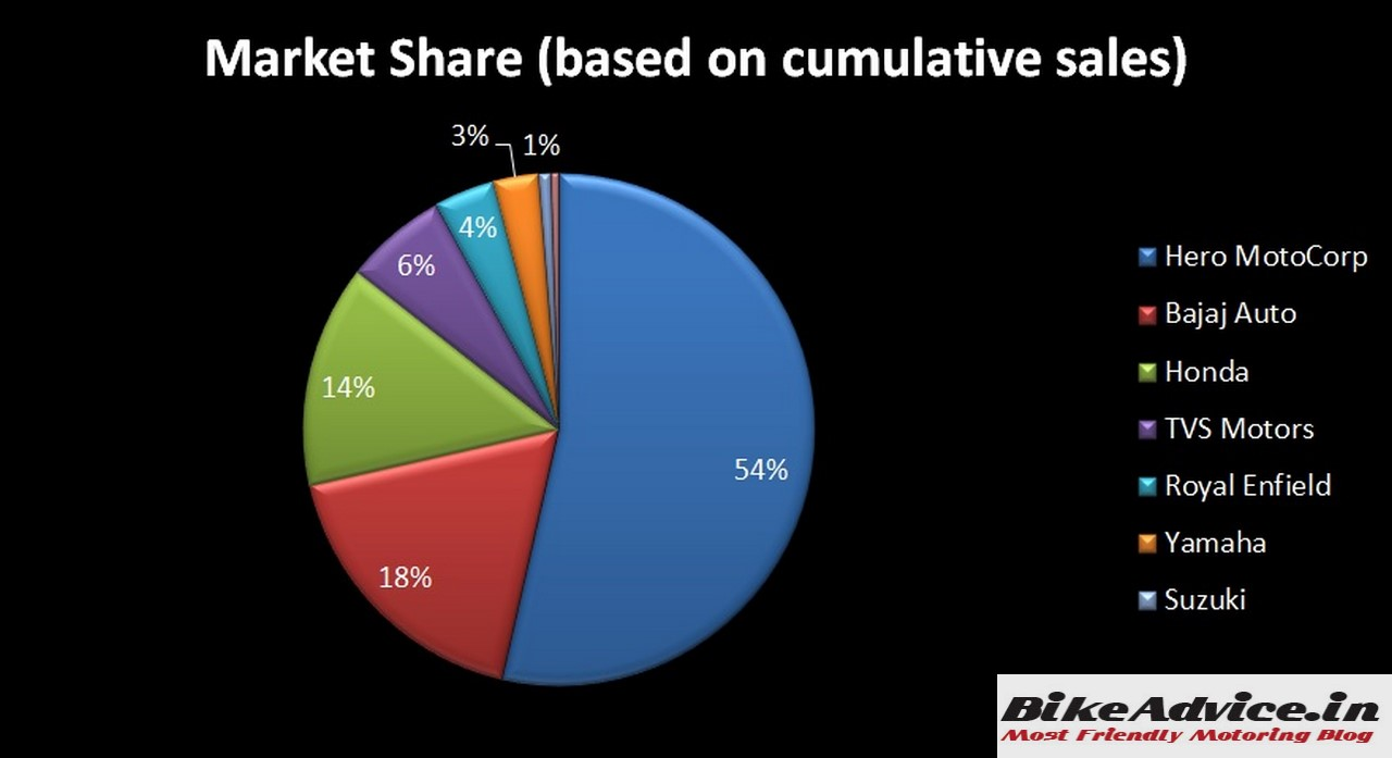 Market Share Of Suzuki Motorcycles In India