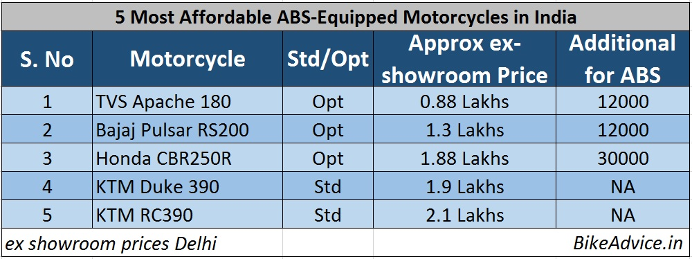 Cheapest-ABS-Motorcycles-India