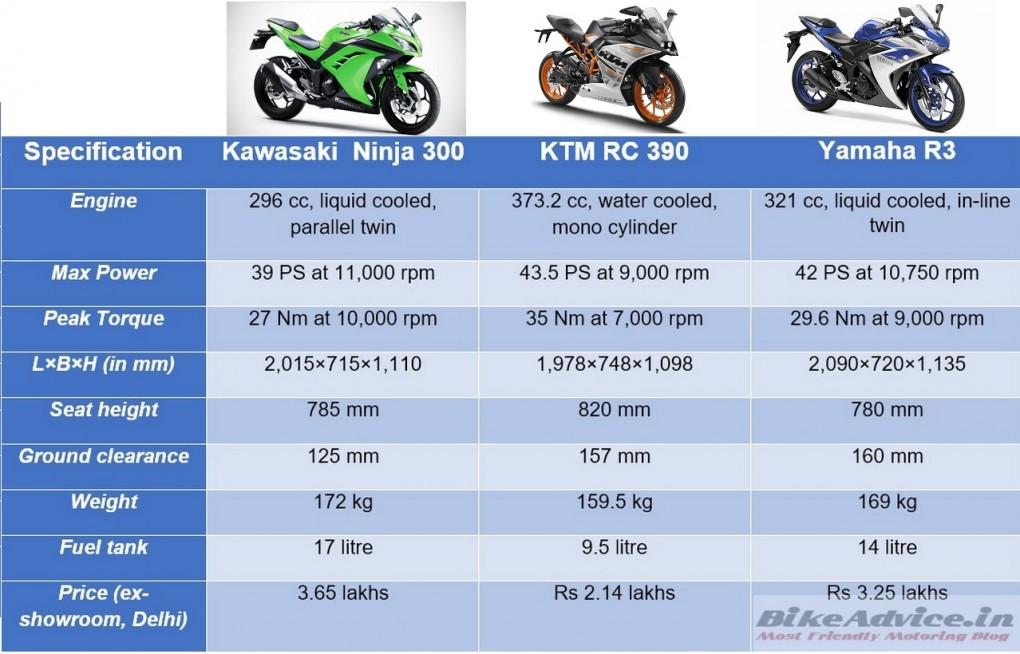 R3-vs-RC390-Ninja300-Comparo