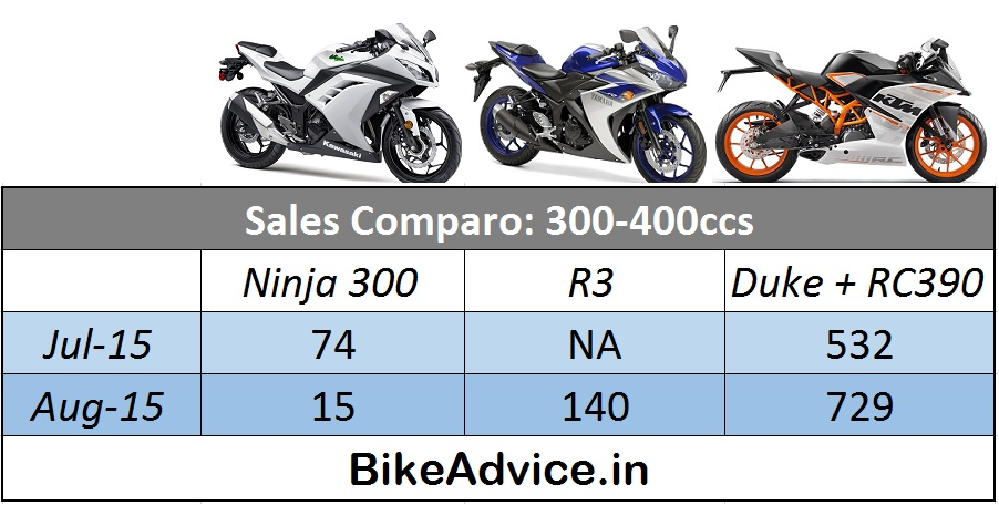 Sales-Comparo-Ninja-R3-RC390