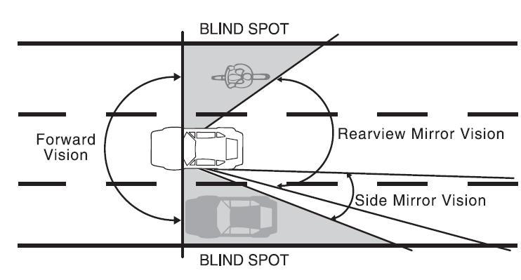 Car's blind_spot