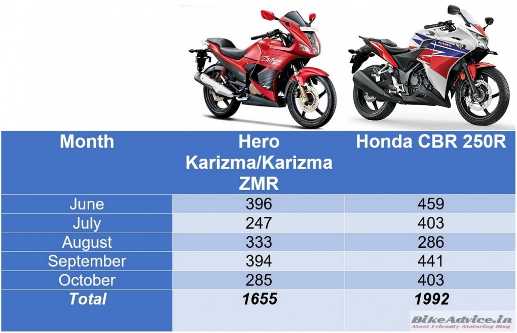 CBR250R-vs-Karizma-Sales-2015