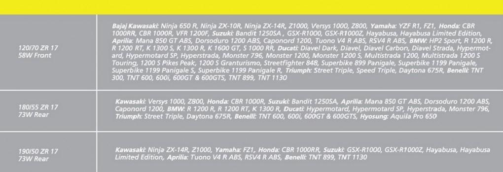 also read rc390 mrf revz c1 fc1 radial tyres test 500. Black Bedroom Furniture Sets. Home Design Ideas