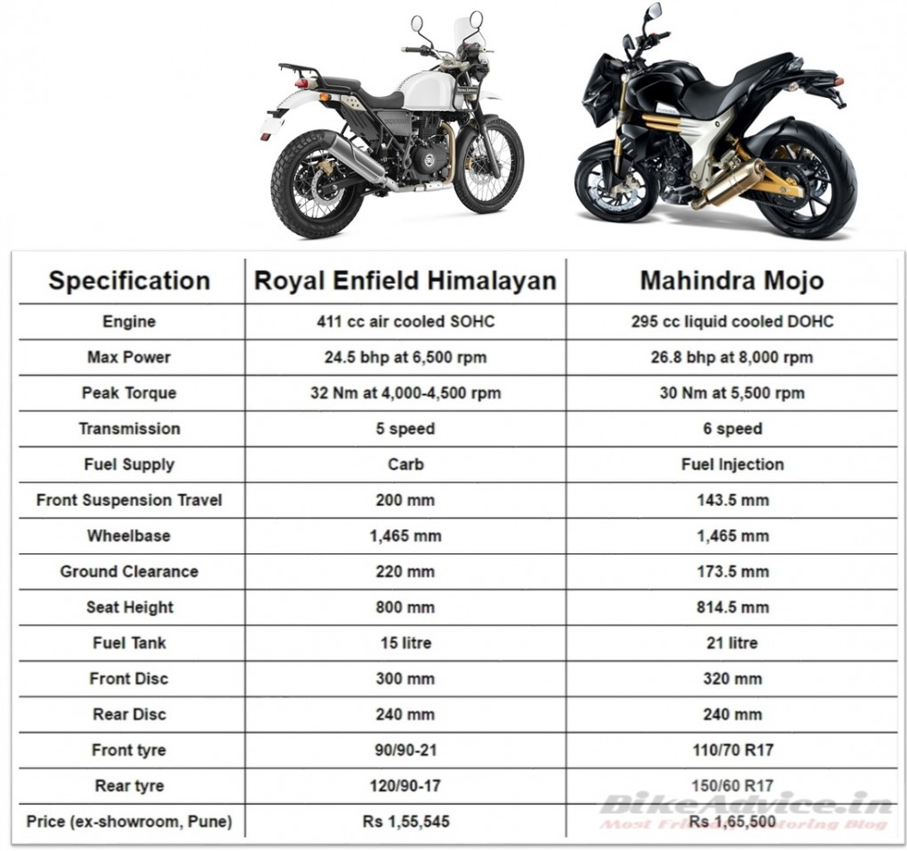 Himalayan vs Mojo Comparo