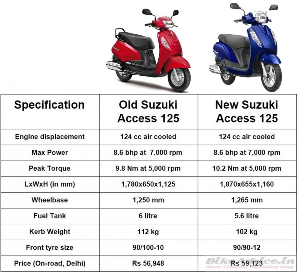 New vs Old Suzuki Access Spec Comparo