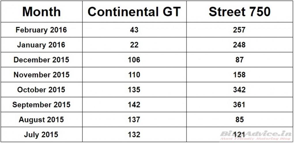 Royal Enfield Continental GT sales