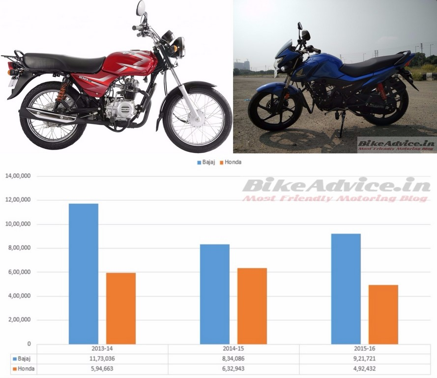 Honda vs Bajaj Sales up to 110 cc