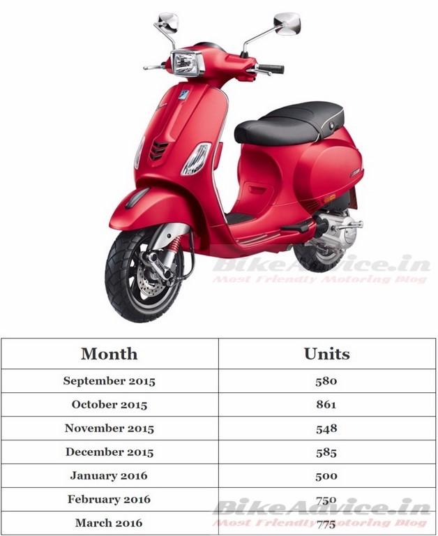 Vespa 150 cc sales