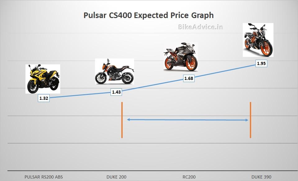 Bajaj KTM motorcycle price graph