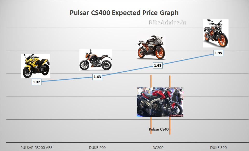 Pulsar CS400 Expected Price Tag
