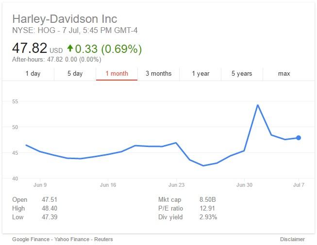 Harley Davidson Rumoured To Be Facing Hostile Takeover
