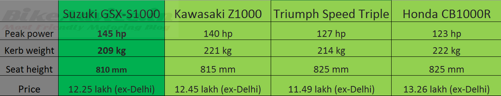 S1000 vs Z1000 vs Speed Triple vs CB1000R