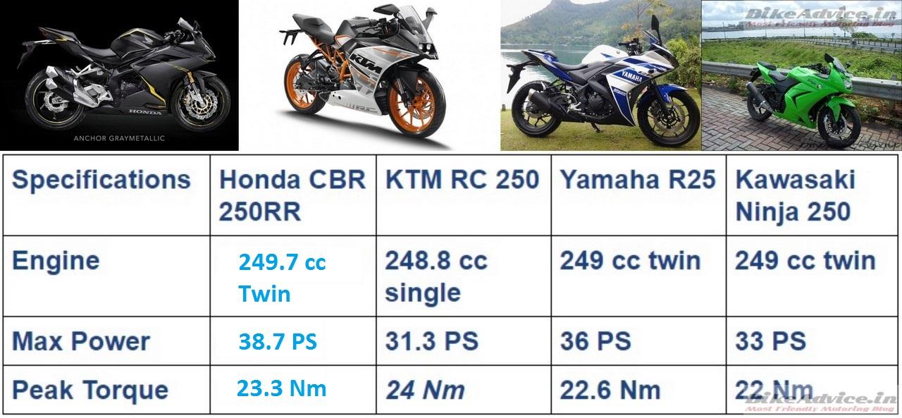 Honda Cbr250rr Specs Vs R25 Ninja 250 Rc250