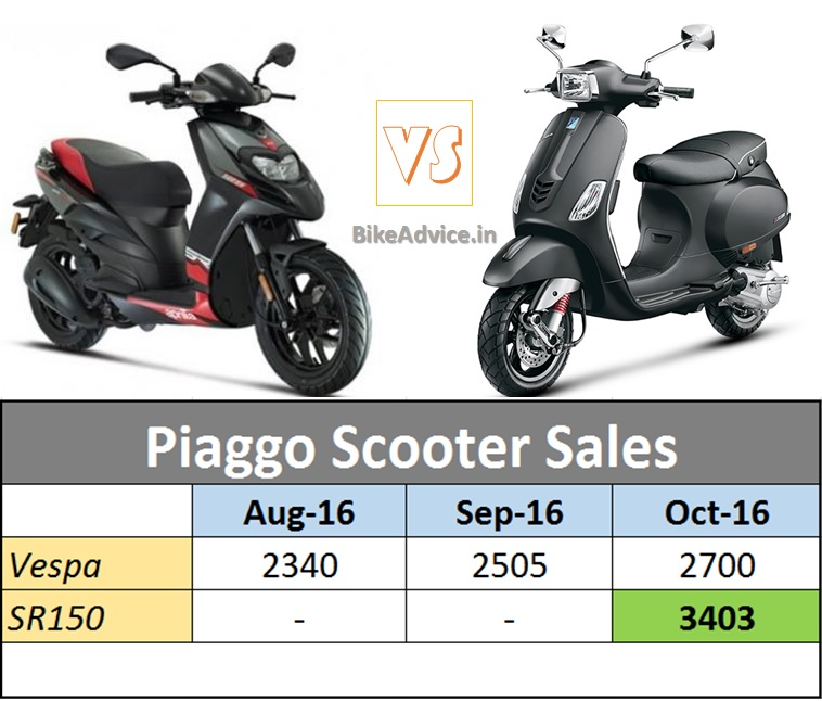 aprilia-sr150-vs-vespa-scooter-sales