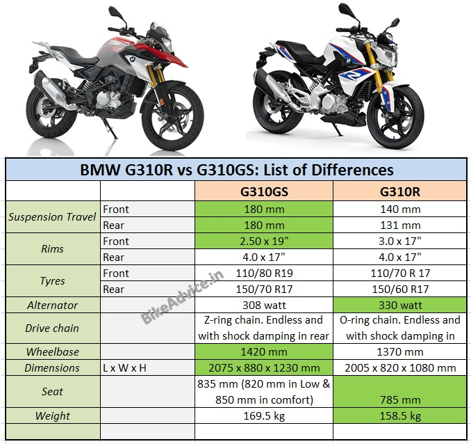 G 310r Vs G 310gs Differences Specs Fuel Efficiency Tyres