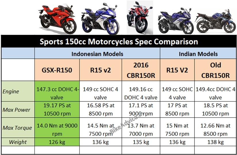 gsx-r150-vs-r15-vs-cbr150r-indonesia-india-models
