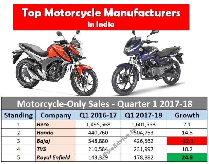 Motorcycle sales india pic