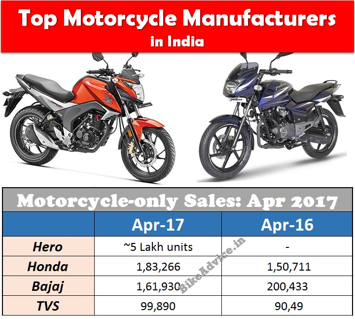 Top Motorcycle Manufacturer In India
