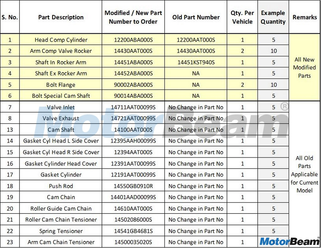 Suzuki Spare Parts List