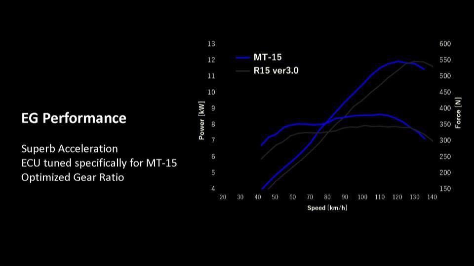 R15 vs MT15 Differences