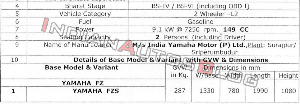 Yamaha FZ BS6 Power