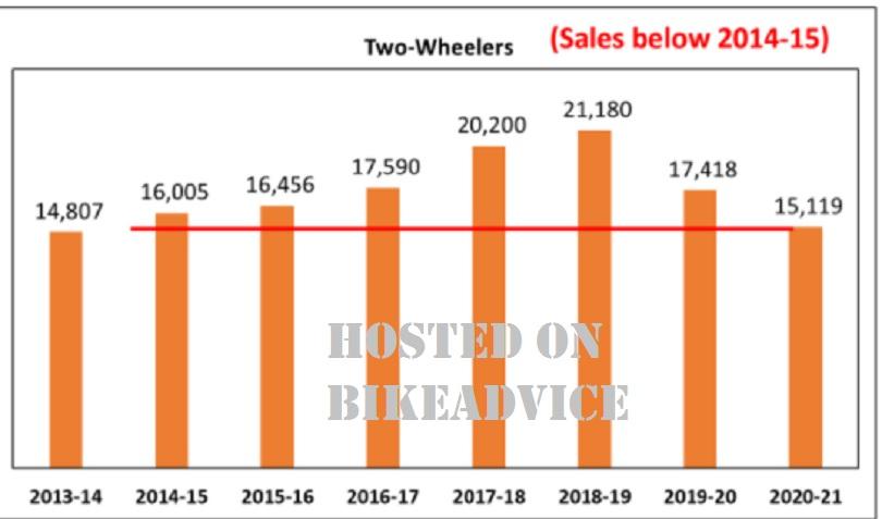 2-Wheeler Sales India 2020-21